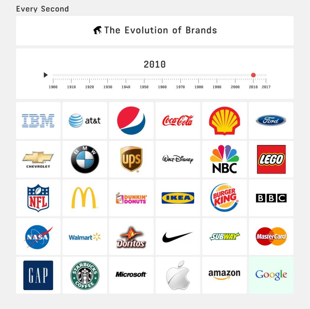Мировые бренды с картинками