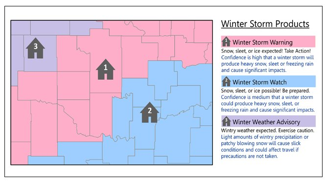 What's the difference between a Winter Weather Advisory and a Winter Storm Warning?  http:// weather.gov/safety/winter- ww &nbsp; … <br>http://pic.twitter.com/kxnfH1sMgM