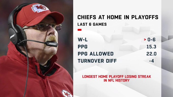 Will the Chiefs put an end to their losing streak today?🤔 #INDvsKC | #NFLPlayoffs Photo