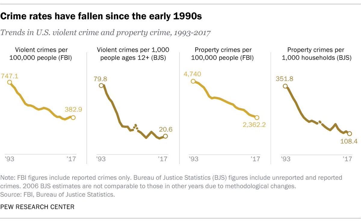 Violent crime in the U.S. has fallen sharply over the past quarter century. https://pewrsr.ch/2R52GzM