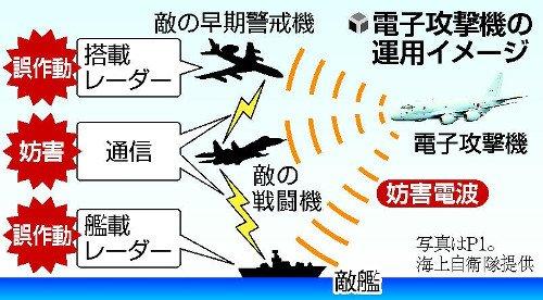 【防衛態勢を強化】政府、「電子攻撃機」開発へ レーダーを無力化 https://t.co/3ZmMPHVLoS  自衛隊の輸送機や哨戒機に強力な電波妨害装置を搭載。電子戦能力を向上させている中国やロシアに対処する狙いがあるという。