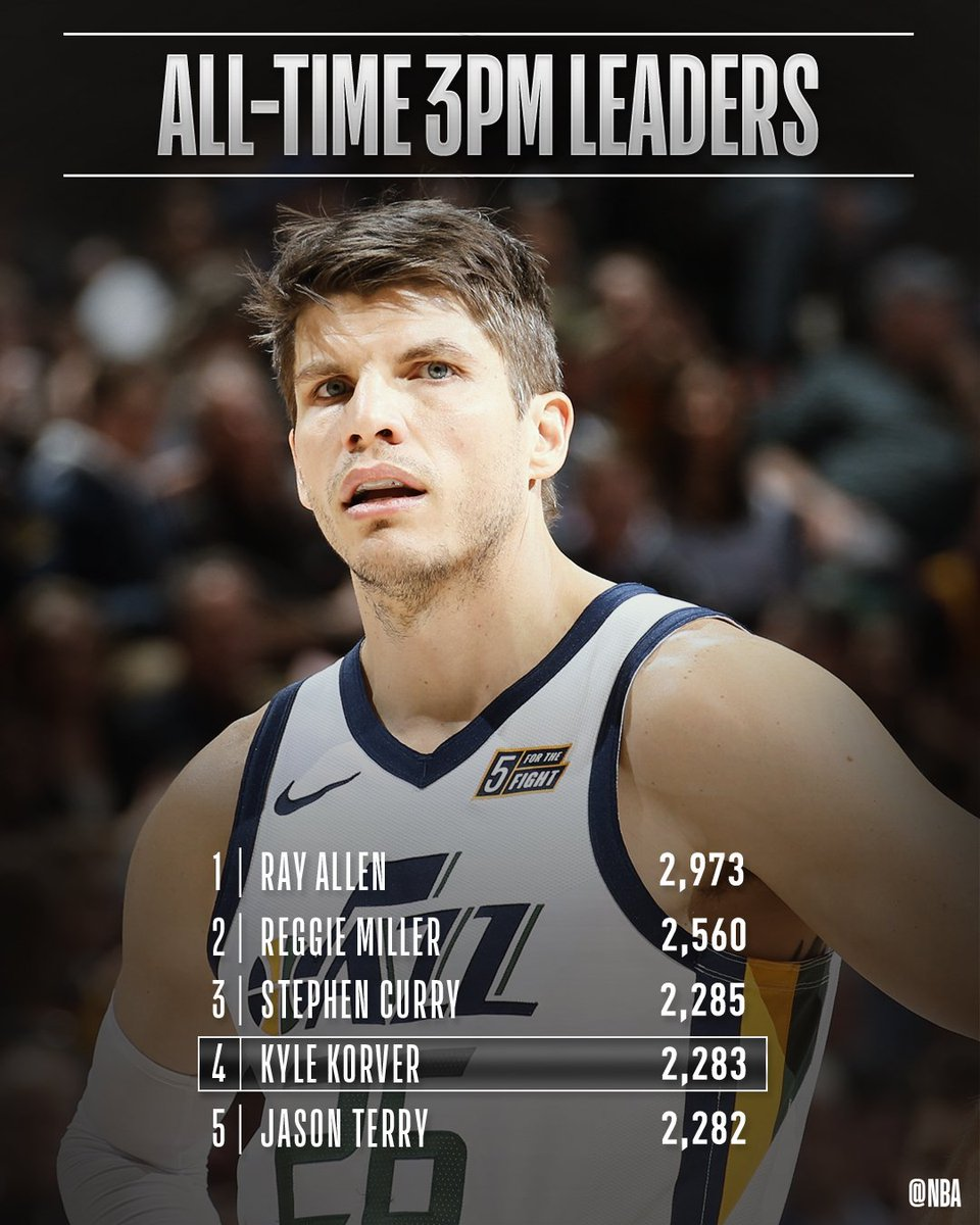 Congrats to @KyleKorver of the @utahjazz for moving up to 4th on the all-time 3PM list! #ThisIsWhyWePlay #TeamIsEverything <br>http://pic.twitter.com/YKcMSraoFj