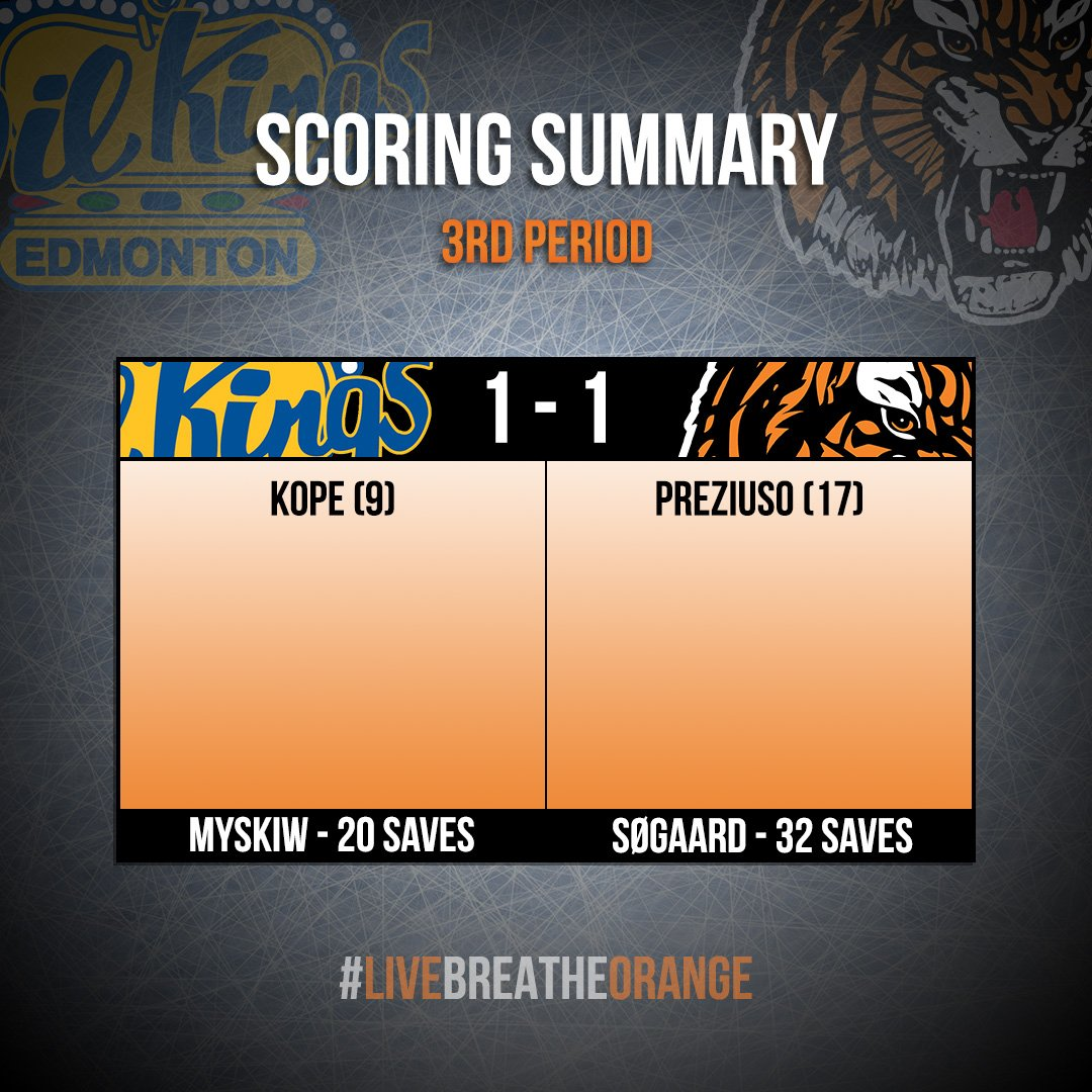 Nothing solved in 6⃣0⃣ we're off to OT! MH SOG 21 EDM SOG 33 #livebreatheorange #tigershockey #MHvsEDM #medhat https://t.co/ZmwerCcnNw