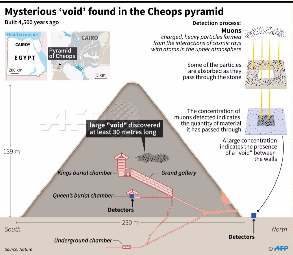 Hidden Chamber of the Great Pyramid