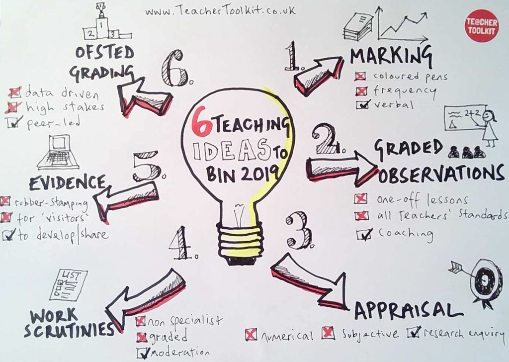 🇬🇧 TeacherToolkit co uk on Twitter:
