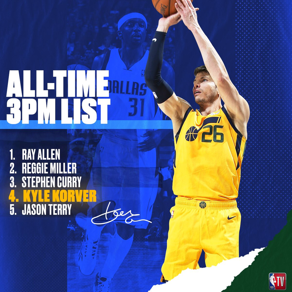 Kyle Korver moves into 4th place on the all-time 3PM list with 2,284 and counting! 👏
