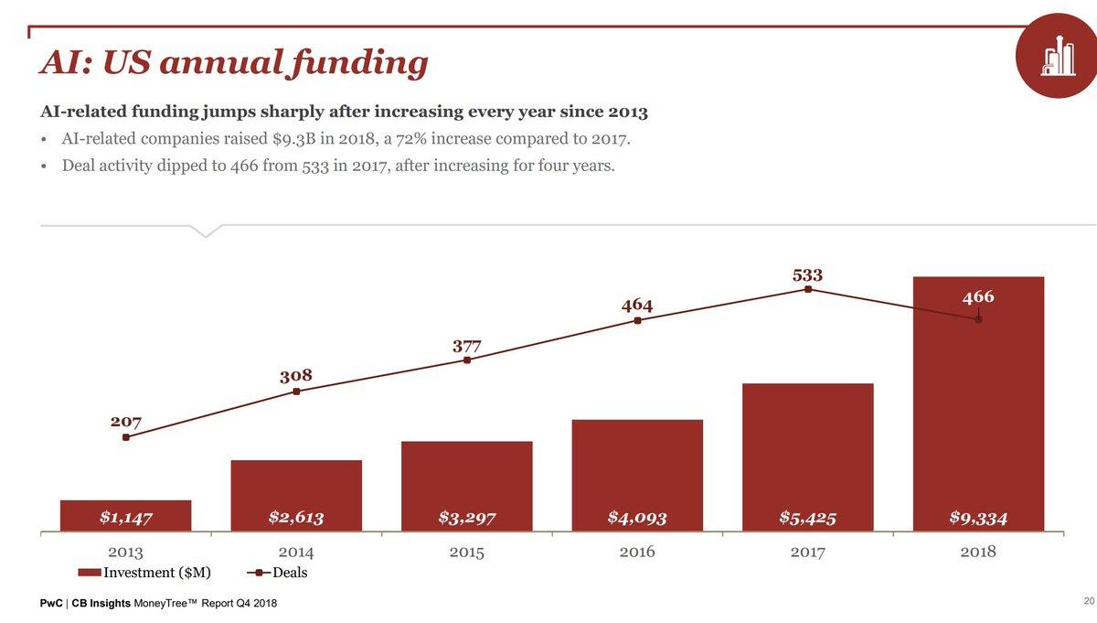 test Twitter Media - Insightful  #VentureCapital Funding Trends Report Q4 2018  by @CBinsights & @PwC   https://t.co/LiqlIhhfz9 #fintech #insurtech #VC #startup @MikeQuindazzi @DianeKazarian @PwC_UK @PwCUS #AI #ArtificialIntelligence #MachineLearning #healthcare @JimMarous @psb_dc @KirkDBorne https://t.co/rj3MFgRIbf
