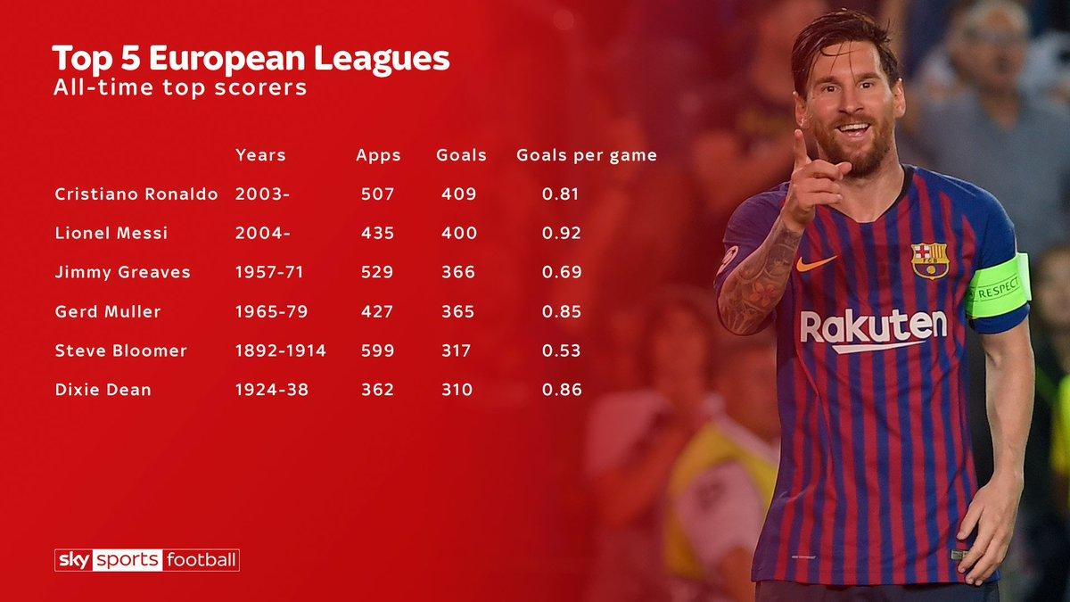 Sky Sports Statto's photo on Lionel