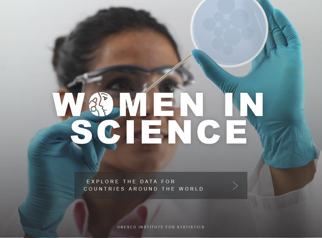 Less than 30% of researchers are women.  See the facts: https://t.co/XUI9avOql3 #ForWomenInScience #STEM