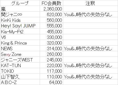 ファン クラブ キンプリ ジャニーズのファンクラブ会員数ランキング【2021最新版】