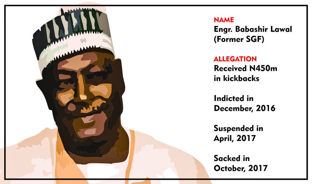 Selected prosecution may be seen as persecution.  Who is shielding the duo of Babachir Lawal and Kemi Adeosun from prosecution? <br>http://pic.twitter.com/52uPKBr4yk