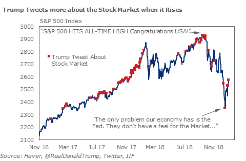 Iif On Twitter As In The First Half Of 2018 President Trump Has Reduced His Tweeting About The Stock Market Since The Peak In October Https T Co Czvmdlxkgn