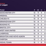 We have new leaders🔛 @ManCity 🔝#FAWSL