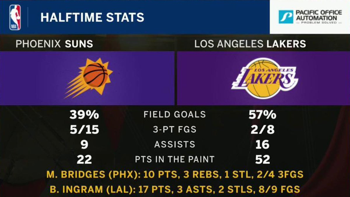 If the #Suns are to come back in the second half, the areas they need to clean up are clear.