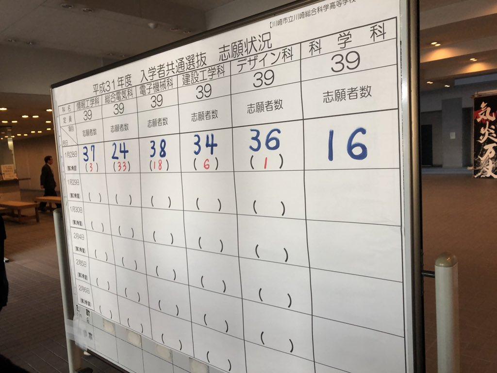 高校 2021 倍率 速報 神奈川 県