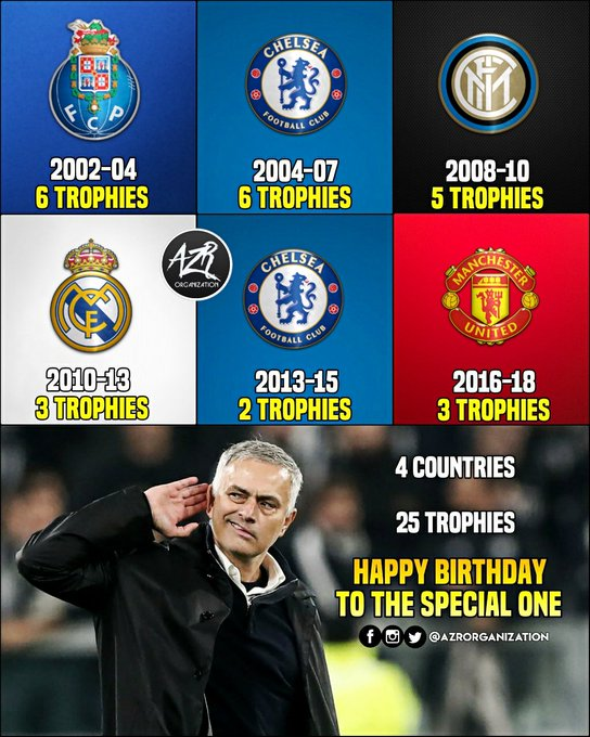 Happy Birthday To One Of The Greatest Managers Of Our Generation - Jose Mourinho!