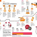 Image for the Tweet beginning: The rise of #Robotics and