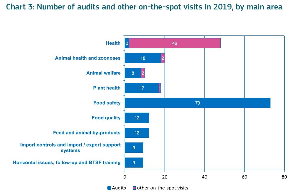 EU unveils food safety audit priorities for 2019. #DGSante #foodsafety https://www.foodsafetynews.com/2019/01/eu-unveils-food-safety-audit-priorities-for-2019/…