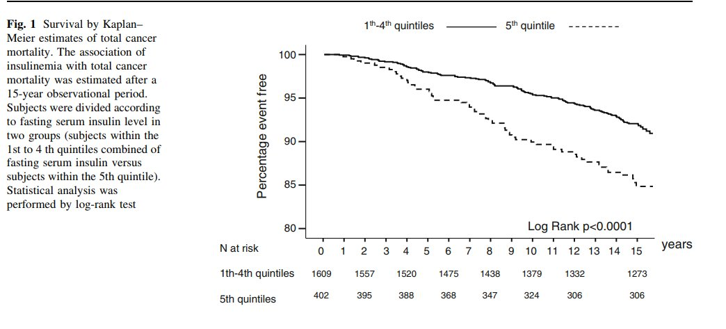insulin and cancer deaths