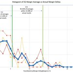 Image for the Tweet beginning: Polling Averages vs Reality