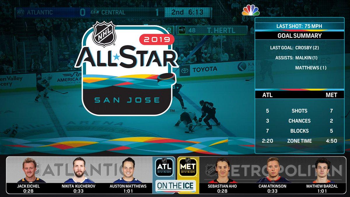 NHL on NBC on Twitter