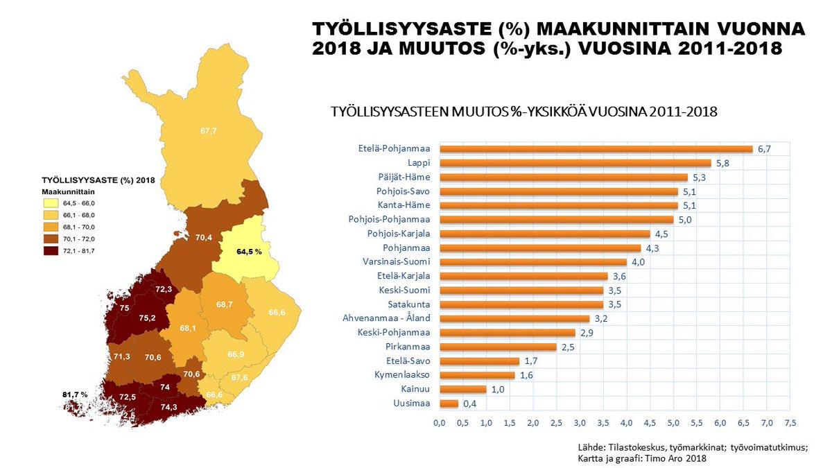 INFOGRAAFI työllisyysasteesta maakunnittain 2018 ja muutos 2011-2018: (1) Hallitusohjelman >72 % 7 maakuntaa (2) Työllisyysaste kohentunut kaikilla alueilla vuosina 2011-2018 (3) Alueellisesti suurin nousu Etelä-Pohjanmaalla, Lapissa ja Päijät-Hämeessä. @MDIfriends #alueet #kasvu