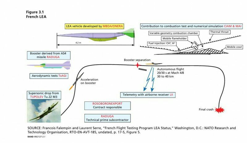 Russia, US and other developments in Hypersonic Research - Page 26 Dx7OVl3XQAEo7cE
