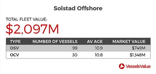 offshorevessels hashtag on Twitter