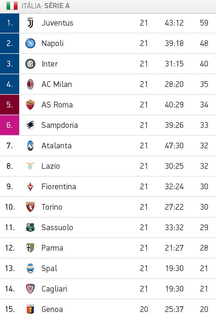 A vitória de hoje em #LazioJuve deixou a Velha Senhora 11 pontos a frente do vice-líder Napoli.