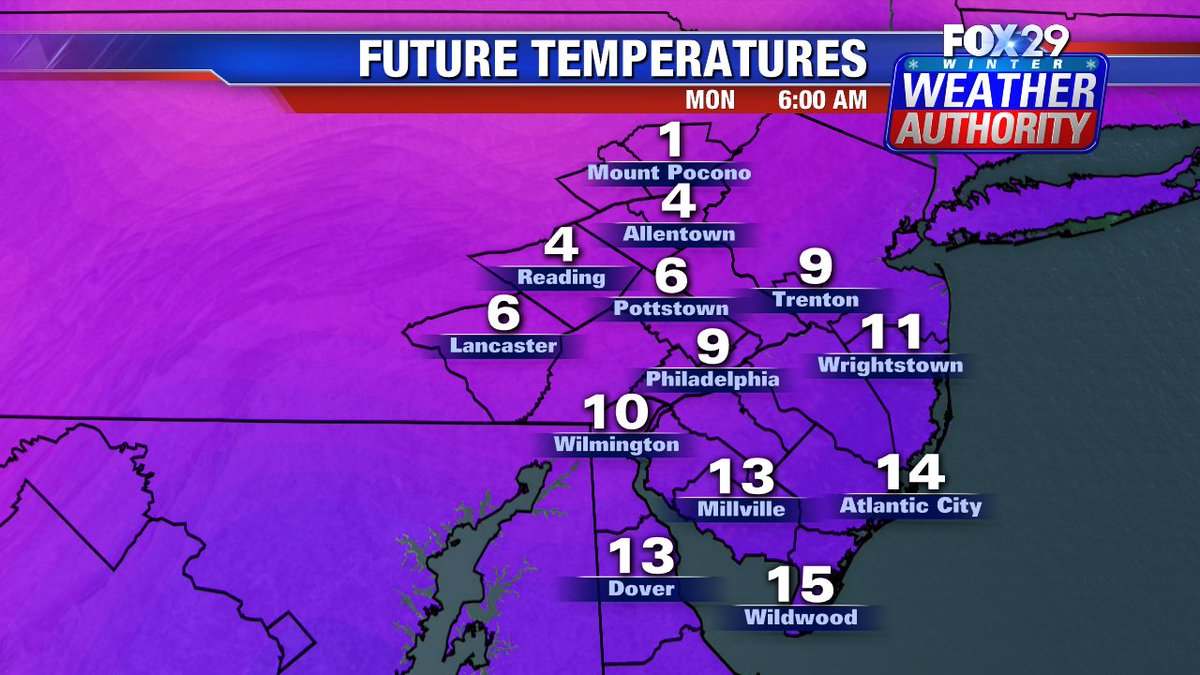 Bitter cold air rushes in Sunday into Monday @fox29philly coldest of the season #PAwx #DEwx #NJwx #FlashFreeze