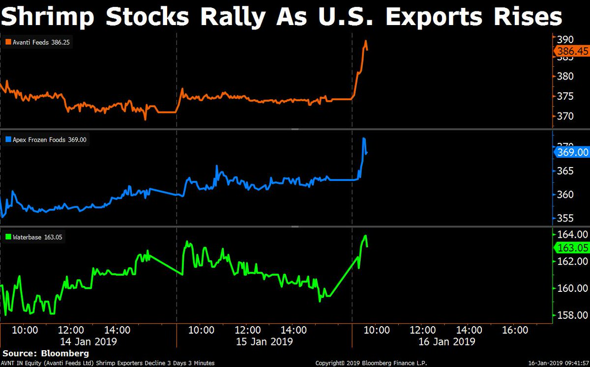 Bloombergquint On Twitter Bqstocks Shrimp Stocks Rally After Shrimp Exports To U S Rises In Terms Of Value And Volumes In October 2018 Catch All The Market Updates In Our Live Blog