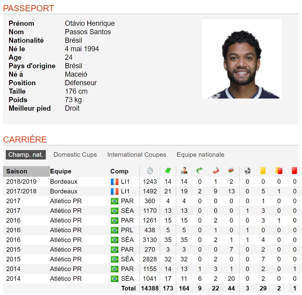 Otavio (@girondins Bordeaux) est clairement en train de monter en puissance. Joueur à surveiller dans cette 2nde partie de saison #Ligue1  Stats by @soccerway