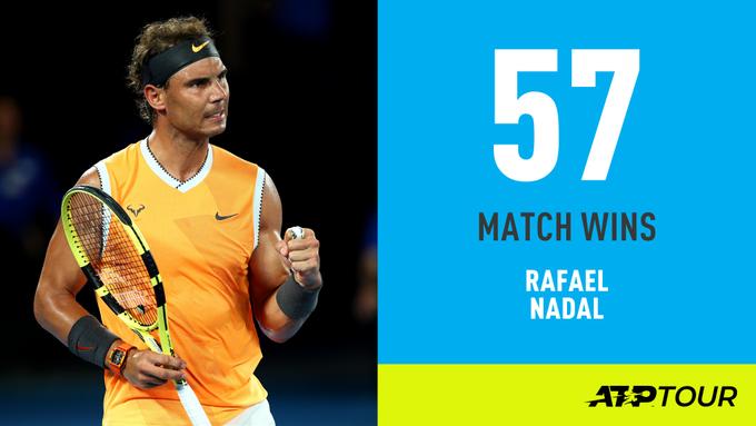 🇪🇸 @RafaelNadal beats Matthew Ebden 6-3, 6-2, 6-2 to overtake Stefan Edberg into third place on the list for most Australian Open victories in the Open Era. #AusOpen Photo