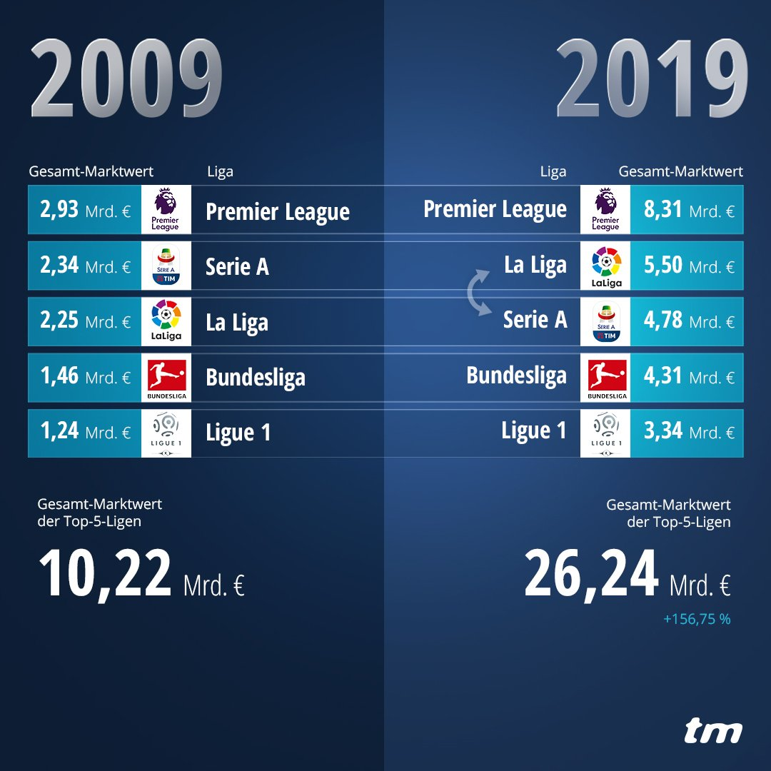 Die Entwicklung des modernen Fußballs auf einen Blick. UND: Die #Bundesliga kommt der #SerieA immer näher – vor allem wenn man bedenkt, dass die Bundesliga als einzige Top-5-Liga nur 18 Mannschaften führt. #10yearchallenge