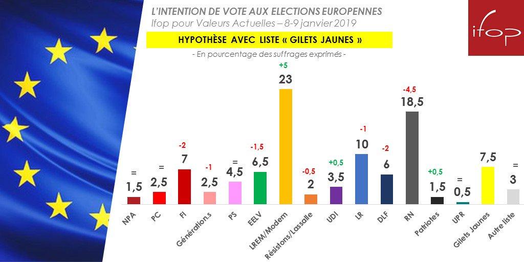 Intention de vot #UEe  (8-9 janv AVEC lis #GiletsJauneste #LREM )   : 23 #RN% +5  : 18,5% #LR -4,5  :  #GJaunes10% -1  #FI : 7,5%  #DLF : 7% -2 #EELV  : 6% -2  : #PS 6,5% -1, #UDI5  : 4,5% =  #Res : 3,5% +0 #G,5  : 2% - #PC0,5  : 2, #NPA5% -1  :  #Pat2,5% =  : 1,5 #UPR% = . : 1,5% +0,5  : 0,5% =