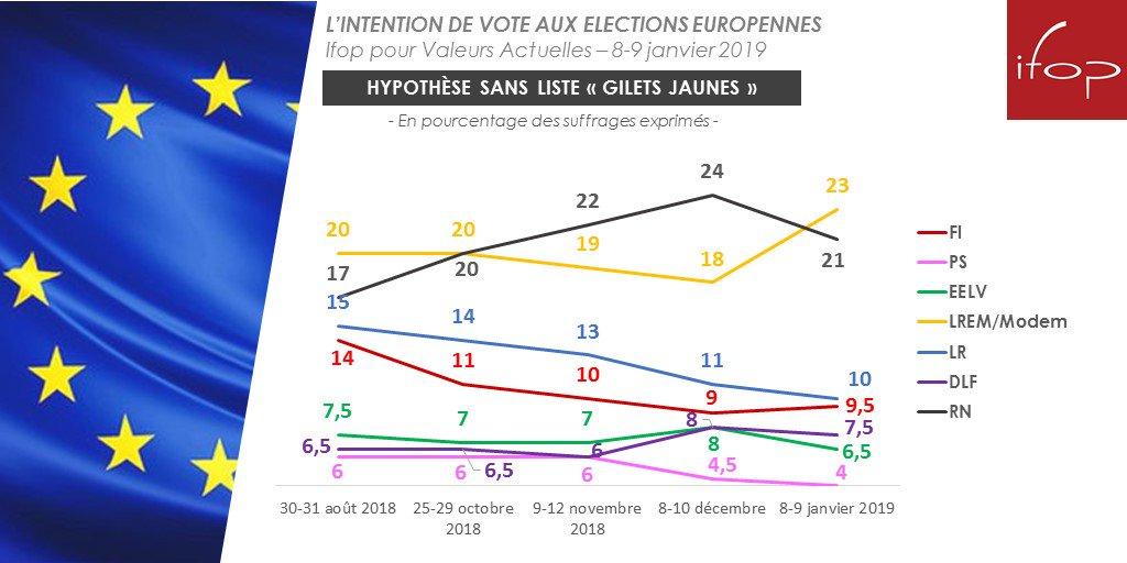 Évolutions depuis août 2018 des intentions de vot #Europeennes2019e  (sans lis #GiletsJauneste #LREM )   : 23 #RN% +3  : 2 #LR1% +4  :  #FI10% -5  : 9, #DLF5% -4,5  : #EELV 7,5% +1   #PS: 6,5% -1  : 4% - @IfopOpinion @Fiducial @sudradio @Valeurs2  Sondage