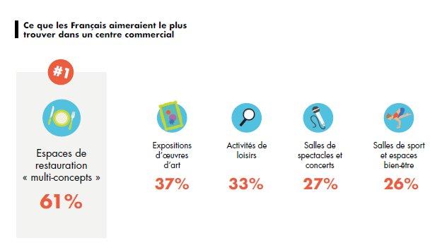 [ETUDE CONSO – #Retailscope2018]  Place à l'#innovation dans les centres commerciaux ! 65 % des Français souhaitent que les centres commerciaux sortent de la standardisation. Ce qu'ils aimeraient y trouver avant-tout ? A 61% des espaces de restauration « multi-concepts »