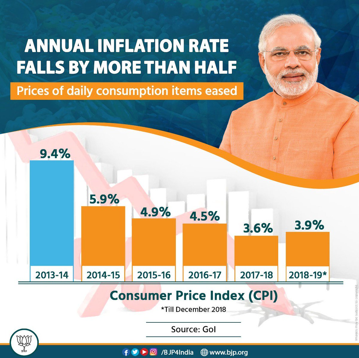 In 2013-14, the UPA Government left behind an annual inflation figure of 9.4%. However, Modi government's policies and reforms not only helped in arresting the inflation but bringing it down drastically.