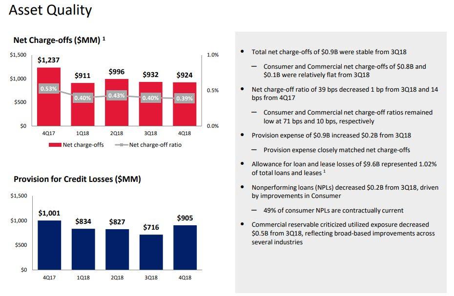BofA credit loss provisions surge
