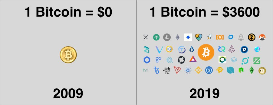 10yearchallege 10yearchallenge Bitcoin Ethereum Litecoin Eos Btc Eth Xrp Cryptocurrency Ltcpic Twitter Fp9kjqdwjj