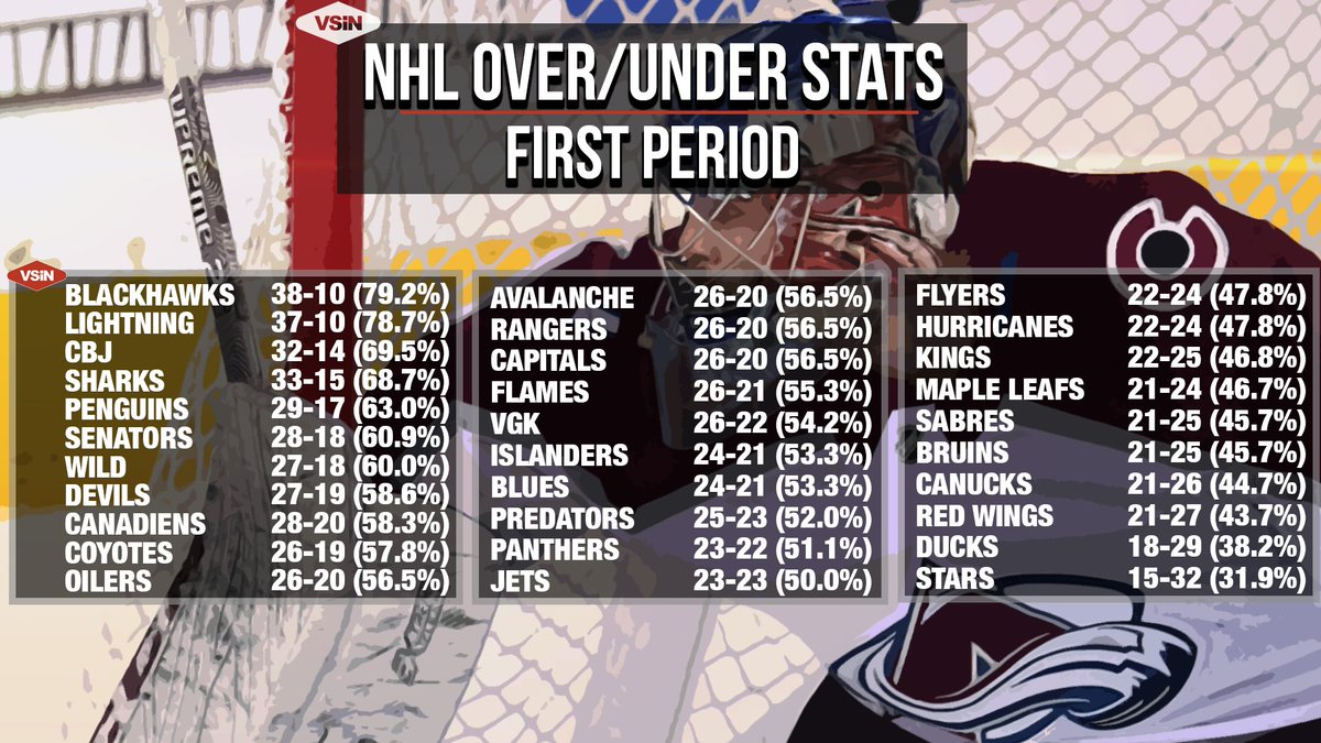 Nhl period betting betting the pass line