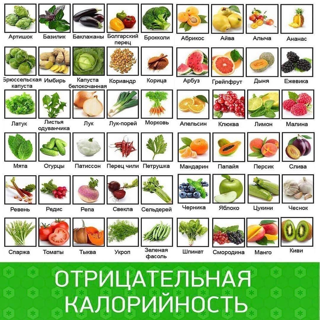 Продукты Которые Помогаю Похудеть. Топ 10 продуктов, помогающих похудеть