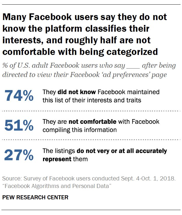 74% of U.S. adult Facebook users say they did not know the platform maintained a list of their interests and traits https://t.co/gM5SmFQQPt