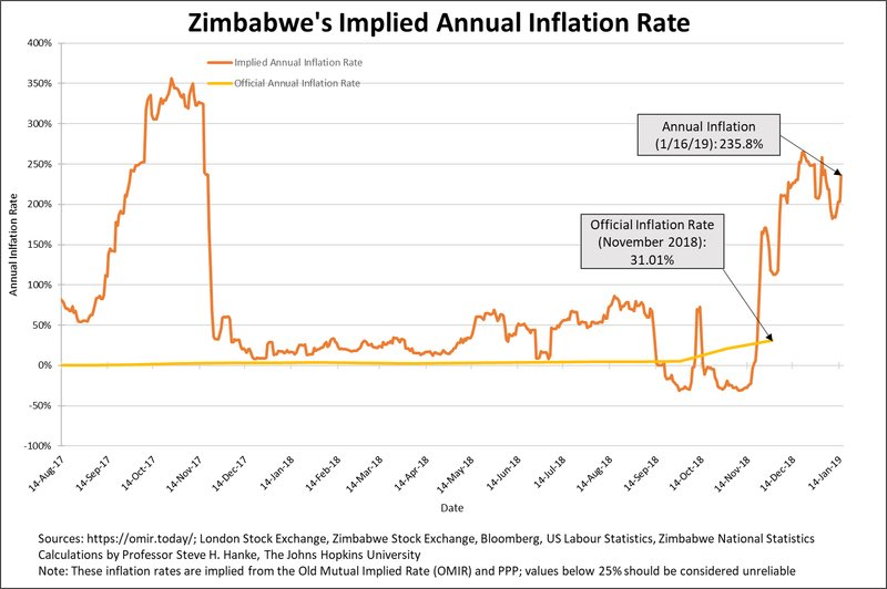 Martial Law has been declared in #Zimbabwe by #Mnangagwa as protests erupt. Communications (internet, email etc.) have been shut down. 'The Croc' is offering assets (ex. mines) to the #Russians in return for support. If all of this isn't bad enough, inflation is soaring at 235.8%