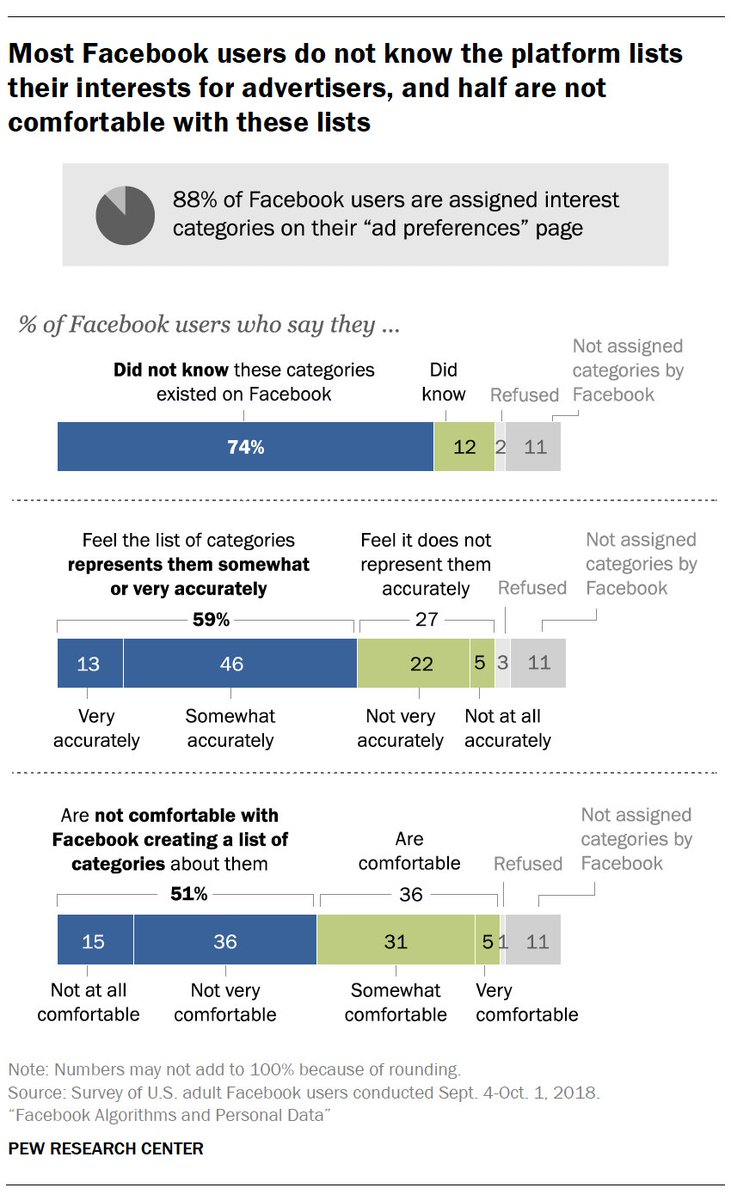 59% of U.S. adult Facebook users say the categories of personal interests and traits that Facebook lists for them reflect their real-life interests; 27% say they are not very or not at all accurate in describing them https://t.co/gM5SmFQQPt