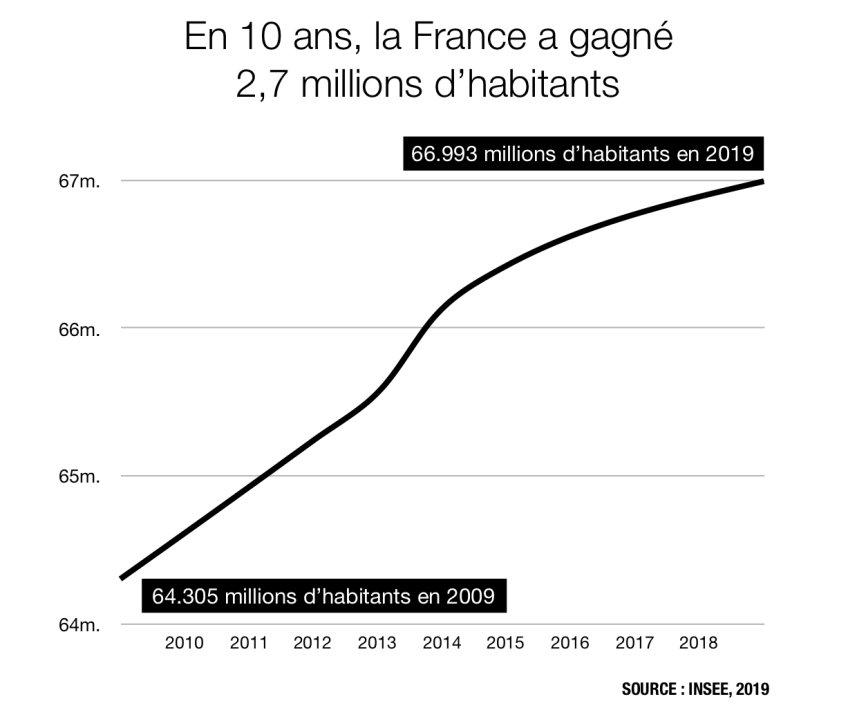La Plume Libre On Twitter Natalite La France Compte 66 993