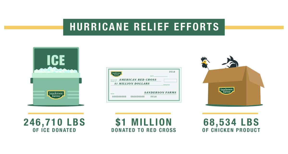 In the aftermath of #HurricaneFlorence and #HurricaneMichael in 2018 that impacted our operations in North Carolina and Georgia, Sanderson Farms donated $1 million to the @RedCross, 246,710 pounds of ice and 68,534 pounds of chicken products to support ongoing relief efforts. <br>http://pic.twitter.com/4fQ0uqntbp