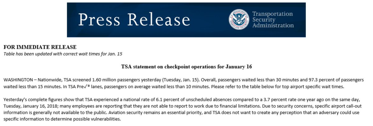 TSA acknowledges the obvious: &quot;Many employees are reporting that they are not able to report to work due to financial limitations.&quot; Absences are almost double the same time last year.  A DHS spokesman had said this was &quot;fake news,&quot; for which he was praised by President Trump. <br>http://pic.twitter.com/zqnuDVSPXG