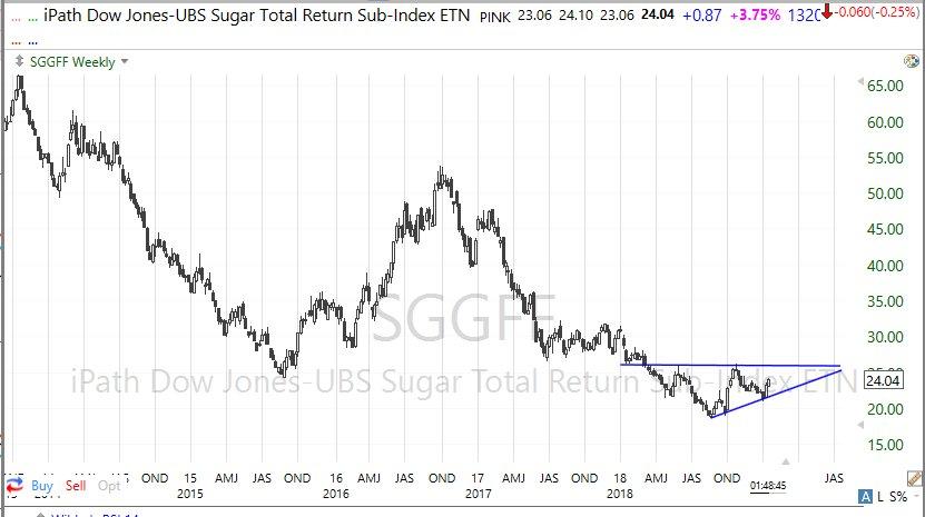 「砂糖は底の形成中だ」、という意見が聞かれるようになりました、これは砂糖の上場投資証券の週足チャートです。安値が切り上がる三角形が形成されています。砂糖はインフレ指標の一つとして注目されている商品でもあります。