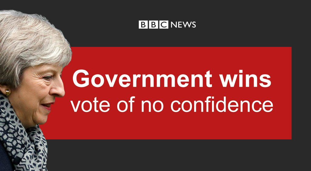 Theresa May's government survives a no confidence vote by 325 to 306 - but has yet to get MPs to back a Brexit plan  https://t.co/sQNa5Vp7Tu